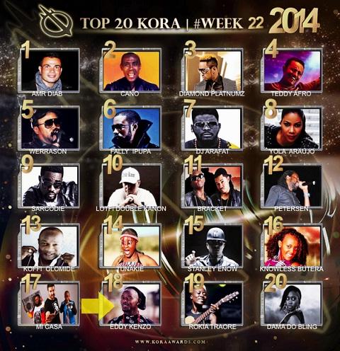 Top 20 KORA week 22