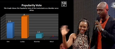 Popularity vote showing how Nkuli got zero votes