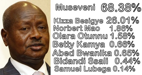 Museveni has got a fourth term starting May 2011-2016
