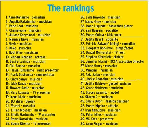 Top 50 celebrities