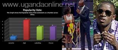 Kyle got 6 votes, Prezzo and Lady May got 4 votes each and Jannette got only one vote that saw her leaving the house.